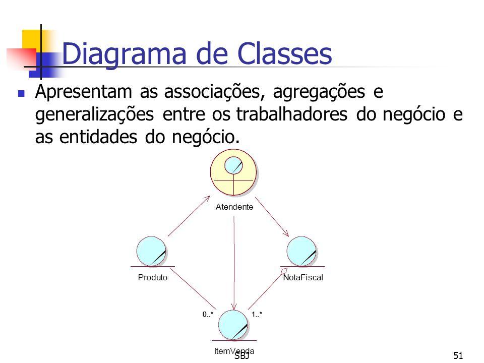 Diagrama de Classes Apresentam as associações, agregações e generalizações entre os trabalhadores do negócio e as entidades do negócio.