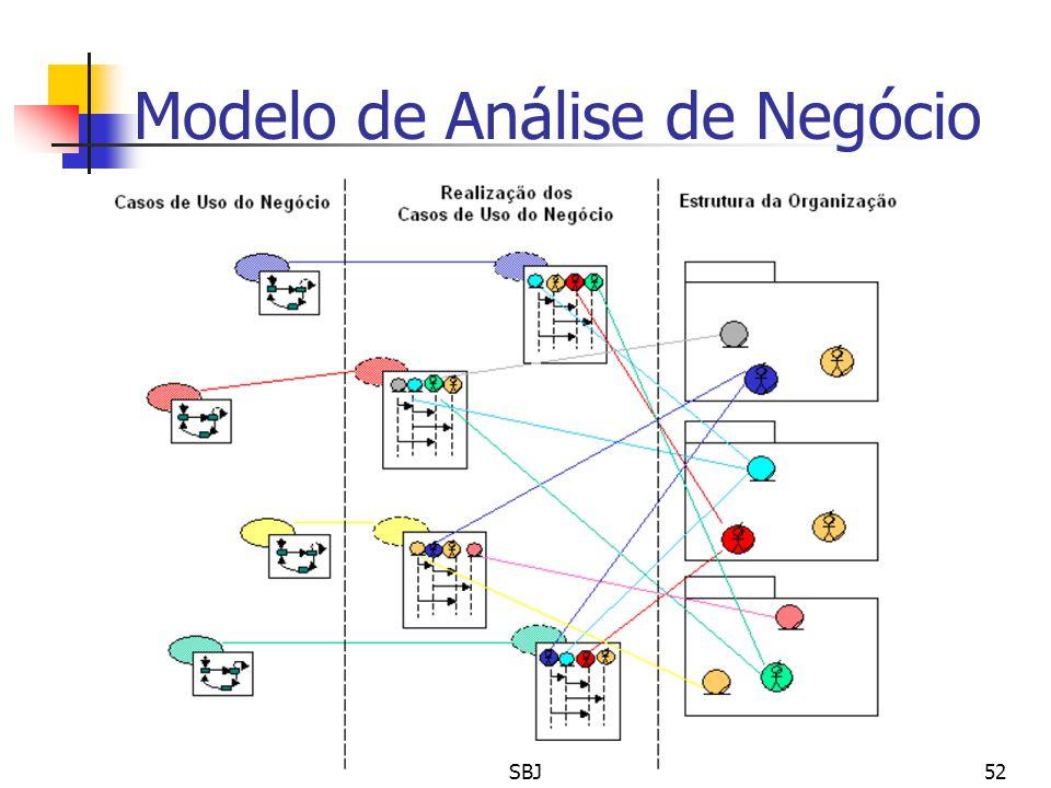 Modelo de Análise de Negócio