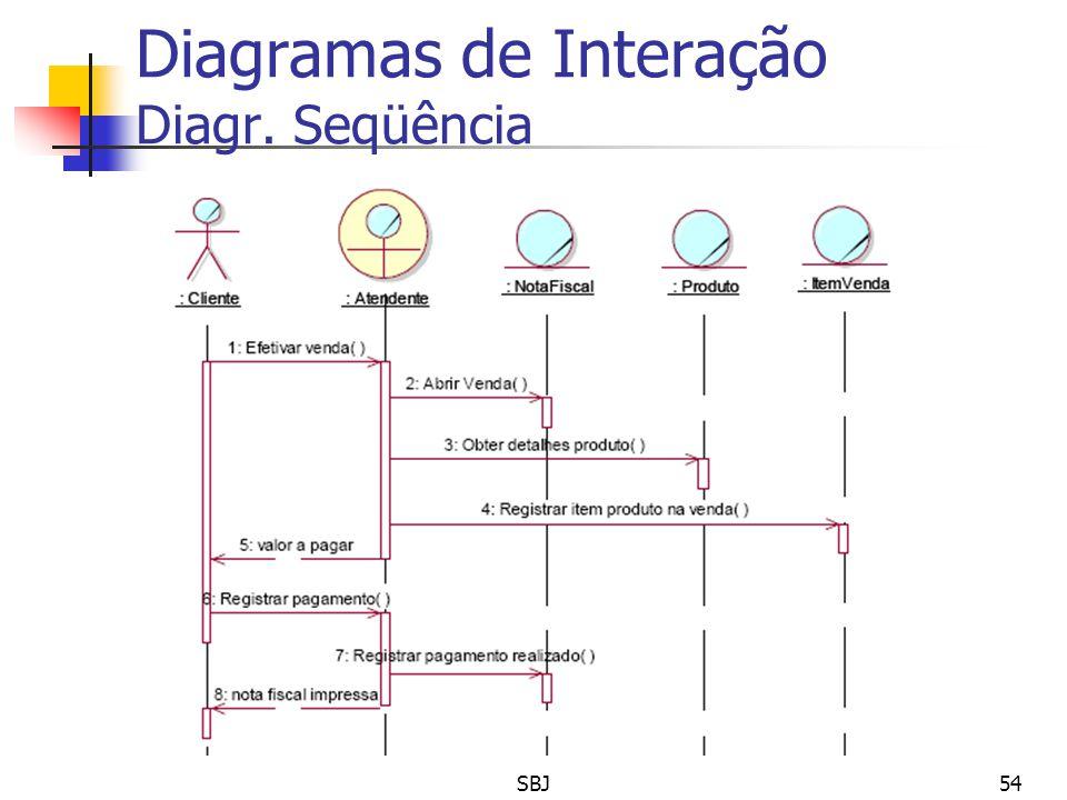 Diagramas de Interação Diagr. Seqüência