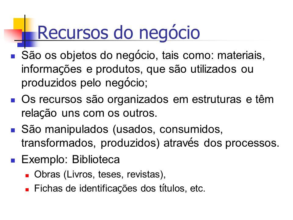 Recursos do negócio São os objetos do negócio, tais como: materiais, informações e produtos, que são utilizados ou produzidos pelo negócio;