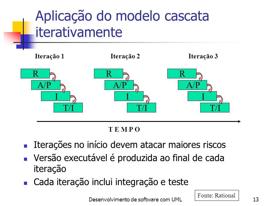 Aplicação do modelo cascata iterativamente