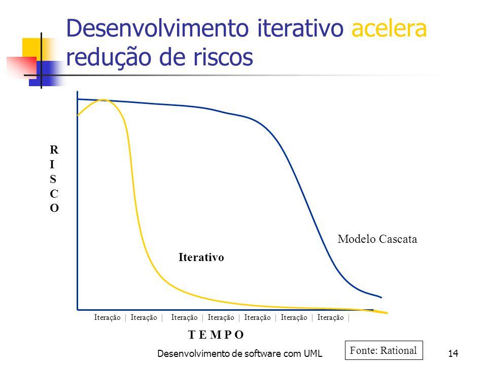 Desenvolvimento iterativo acelera redução de riscos