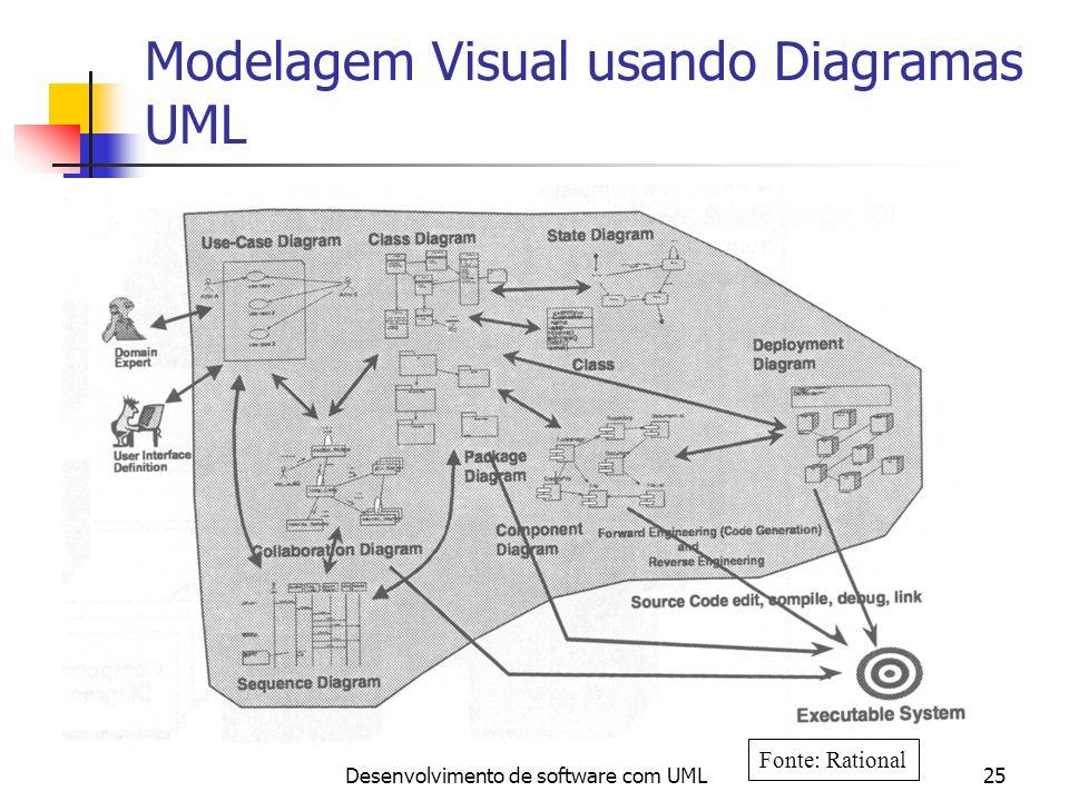 Modelagem Visual usando Diagramas UML