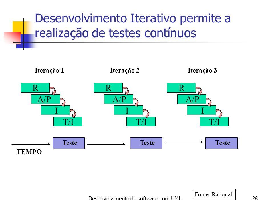 Desenvolvimento Iterativo permite a realização de testes contínuos