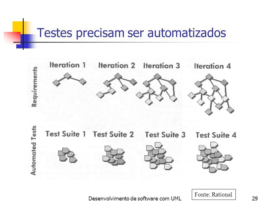 Testes precisam ser automatizados