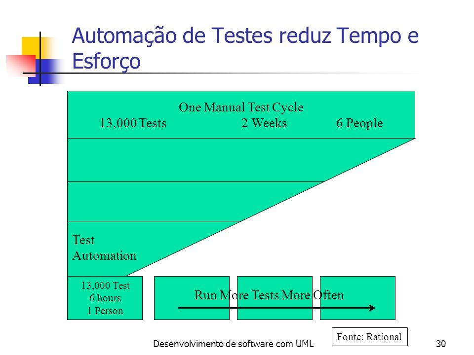 Automação de Testes reduz Tempo e Esforço