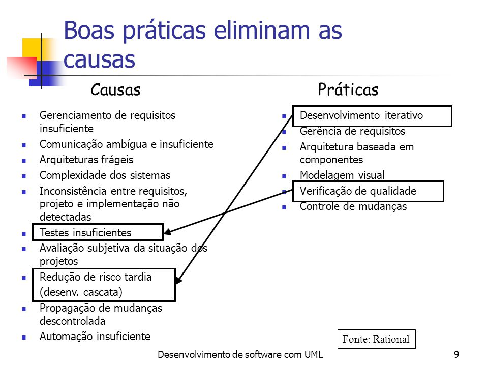 Boas práticas eliminam as causas