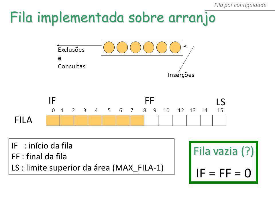 Fila implementada sobre arranjo