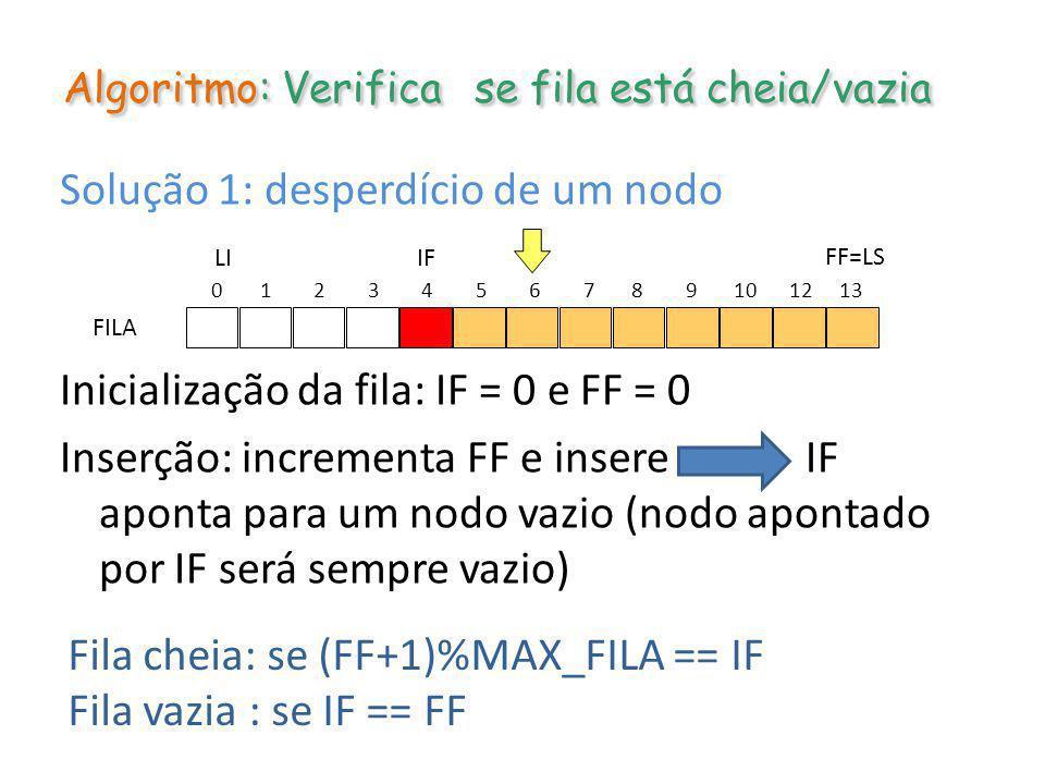 Algoritmo: Verifica se fila está cheia/vazia