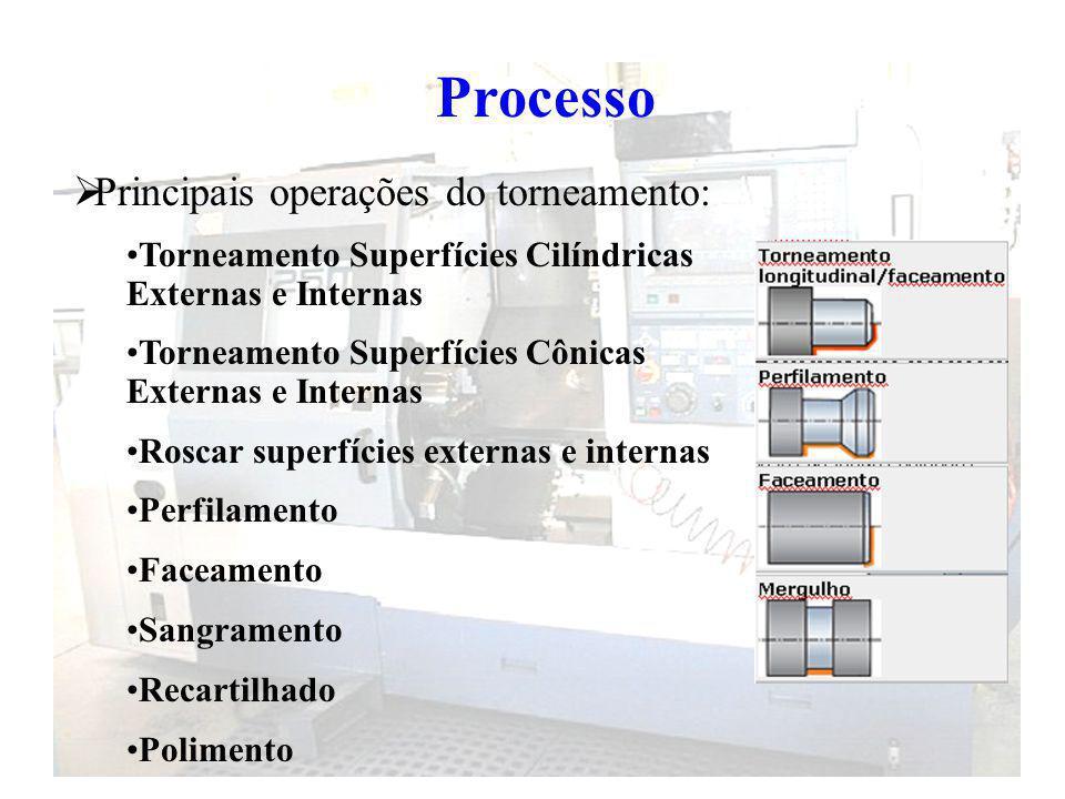 Processo Principais operações do torneamento: