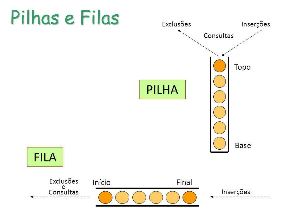 Pilhas e Filas PILHA FILA Topo Base Início Final Exclusões Inserções