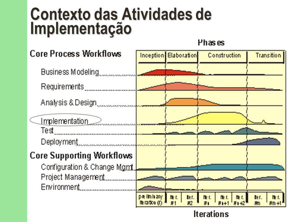 Contexto das Atividades de Implementação