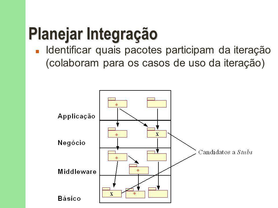 Planejar Integração Identificar quais pacotes participam da iteração (colaboram para os casos de uso da iteração)
