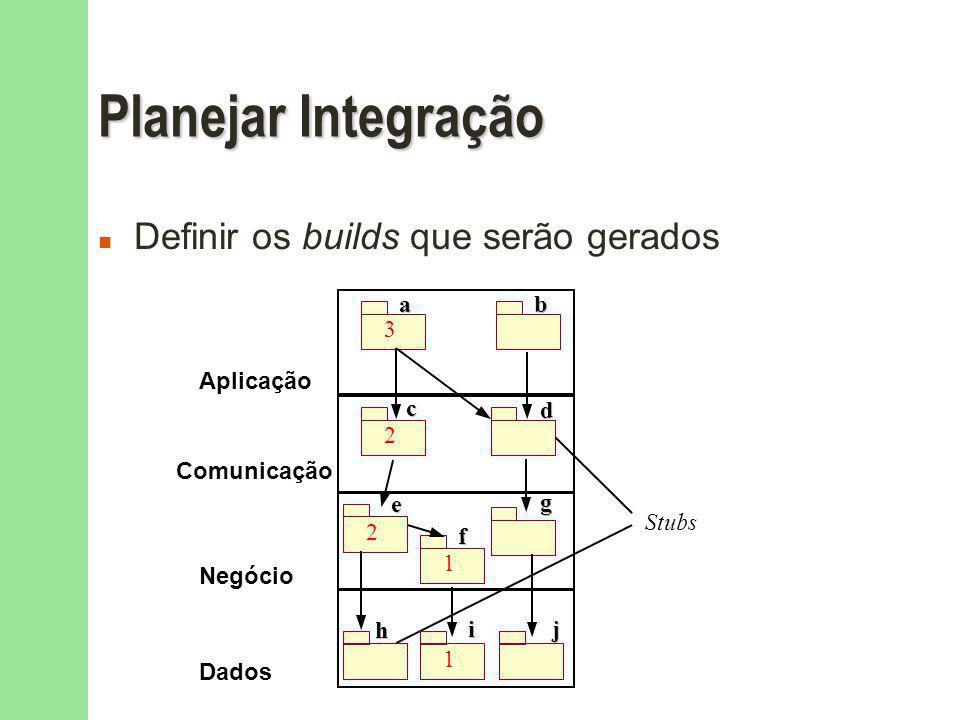 Planejar Integração Definir os builds que serão gerados Aplicação