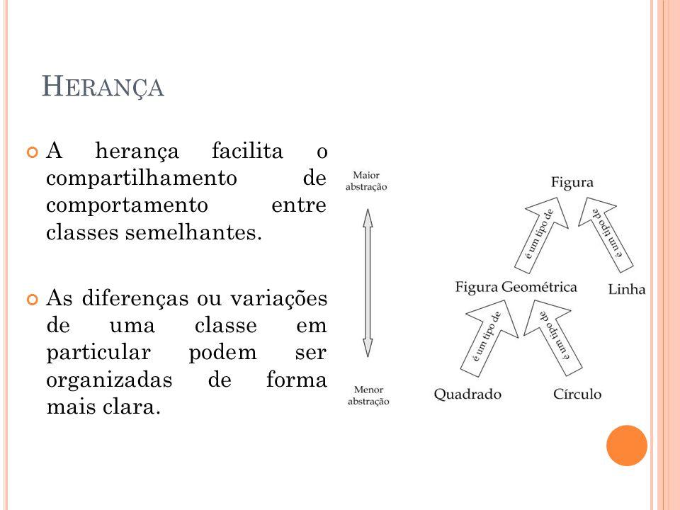 Herança A herança facilita o compartilhamento de comportamento entre classes semelhantes.
