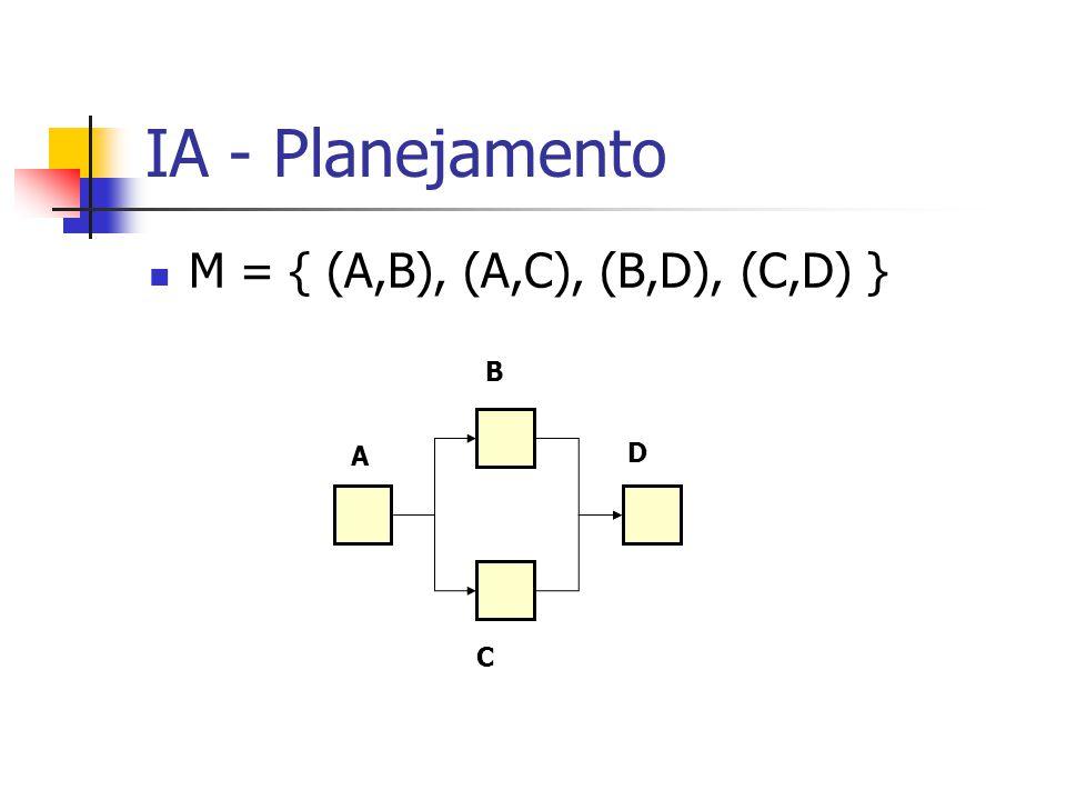 IA - Planejamento M = { (A,B), (A,C), (B,D), (C,D) } B A D C