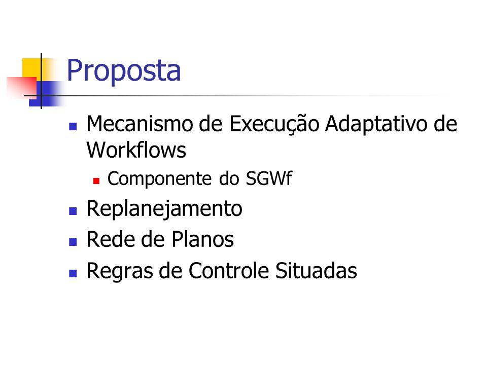Proposta Mecanismo de Execução Adaptativo de Workflows Replanejamento