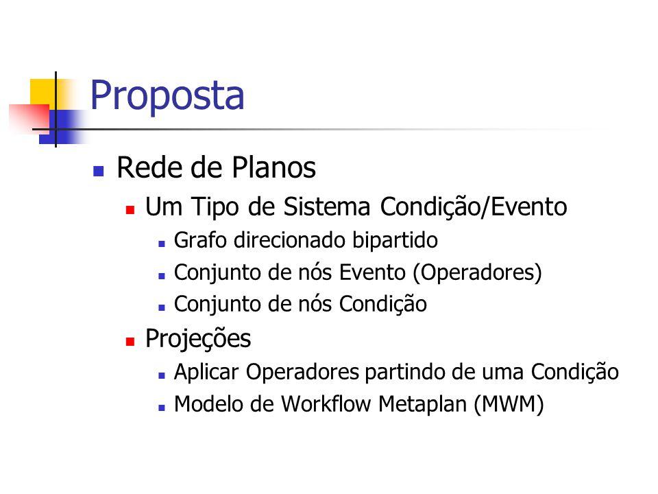 Proposta Rede de Planos Um Tipo de Sistema Condição/Evento Projeções