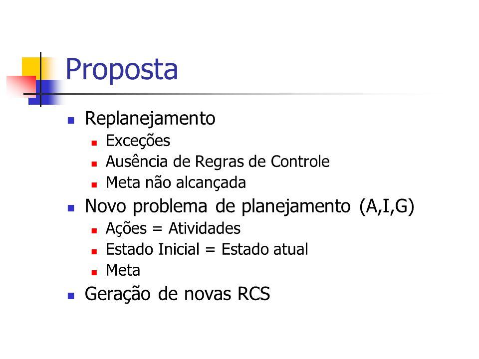 Proposta Replanejamento Novo problema de planejamento (A,I,G)
