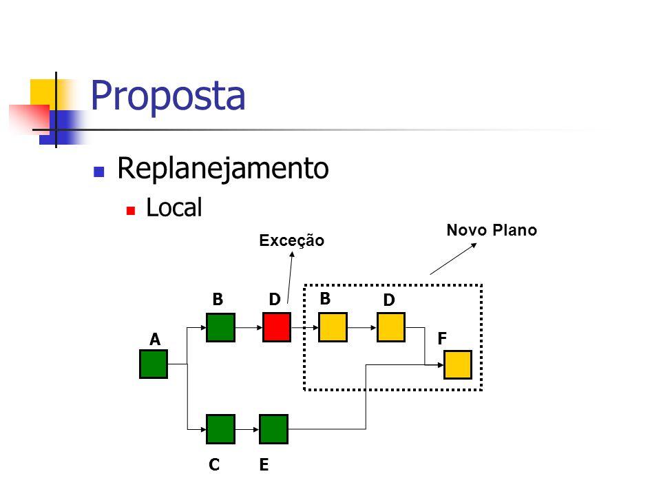 Proposta Replanejamento Local Novo Plano Exceção B D B D A F C E