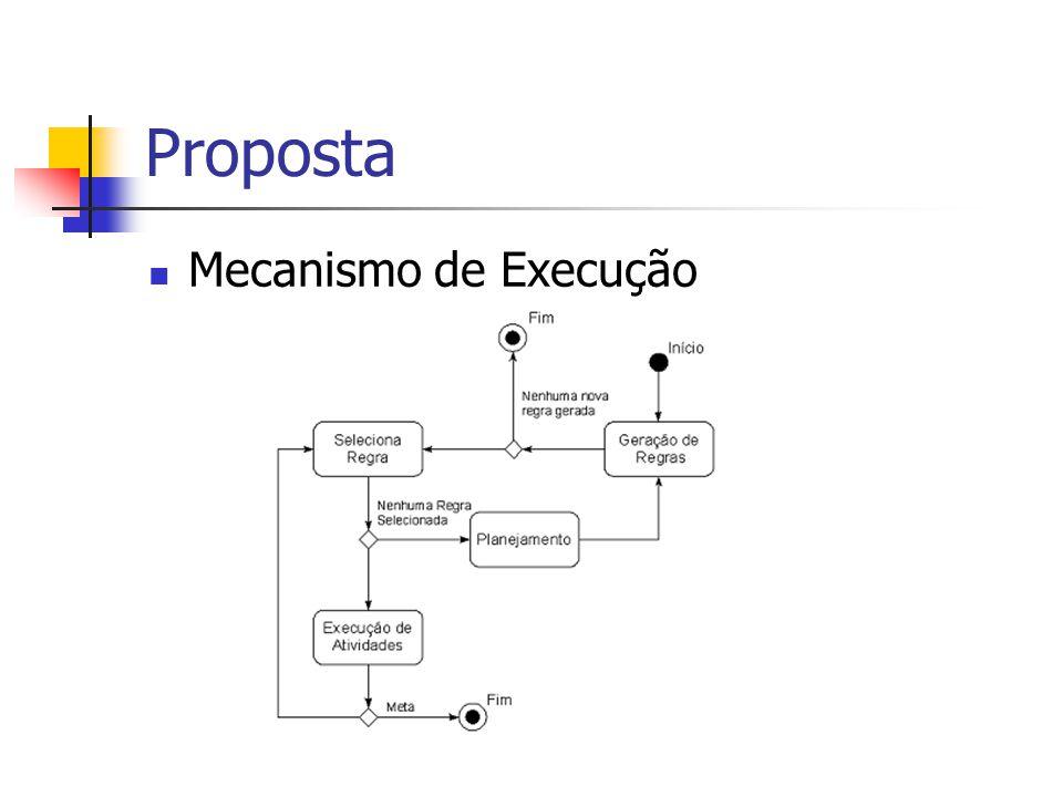 Proposta Mecanismo de Execução