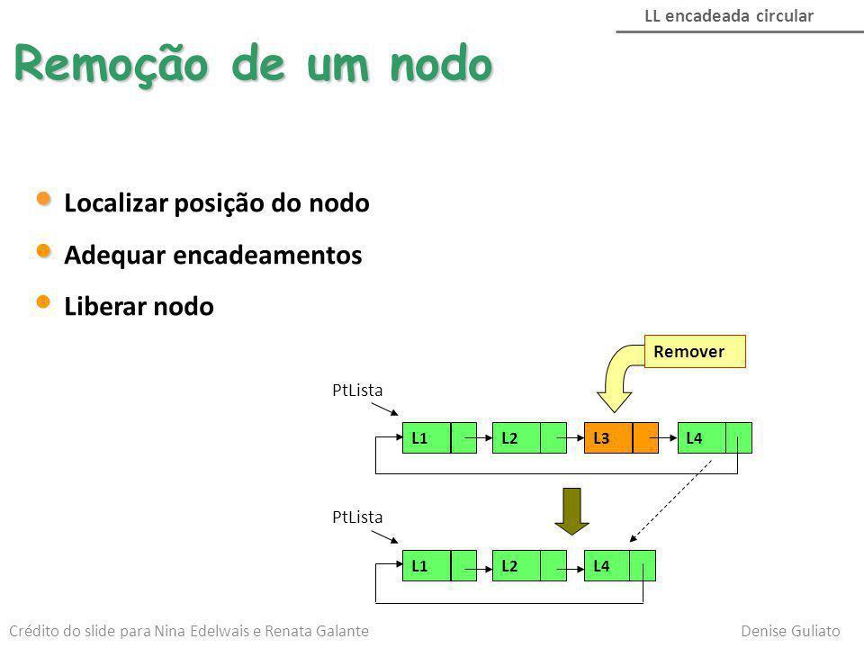 Remoção de um nodo Localizar posição do nodo Adequar encadeamentos