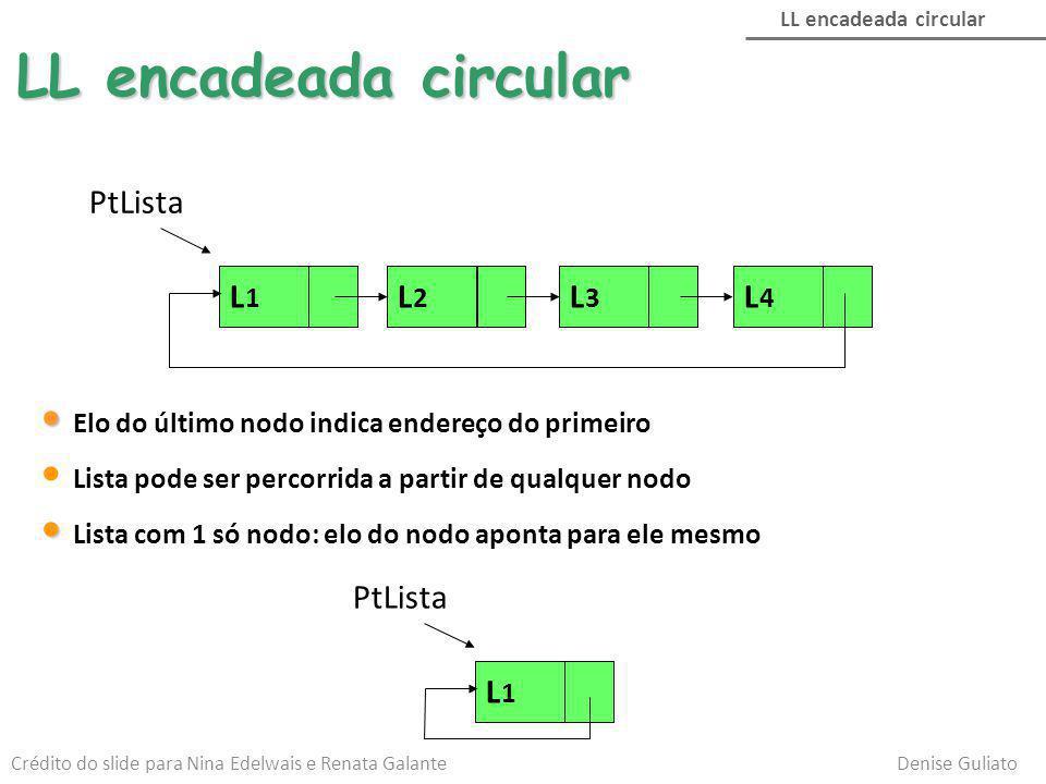 LL encadeada circular Elo do último nodo indica endereço do primeiro