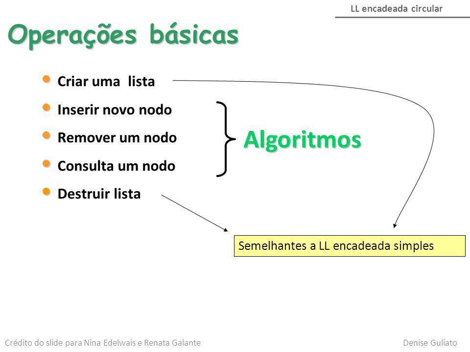 Operações básicas Algoritmos Criar uma lista Inserir novo nodo