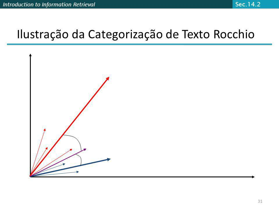 Ilustração da Categorização de Texto Rocchio