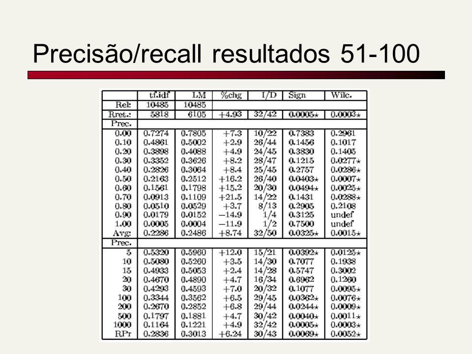 Precisão/recall resultados 51-100