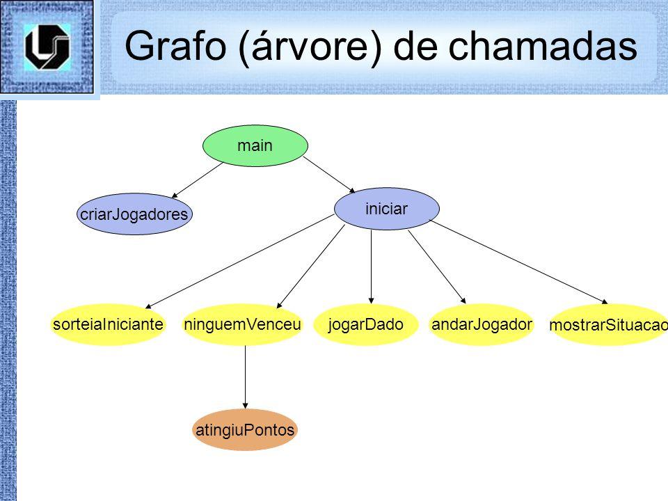 Grafo (árvore) de chamadas
