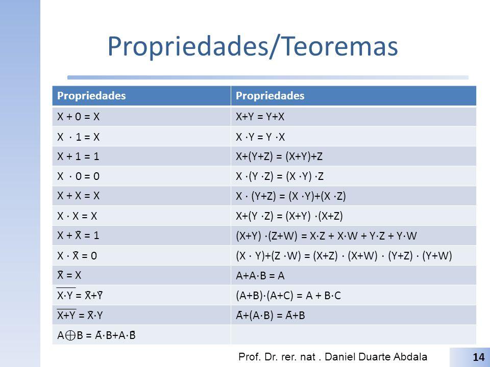 Propriedades/Teoremas