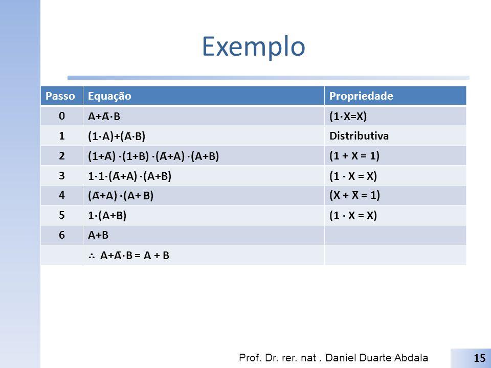 Exemplo Passo Equação Propriedade A+Ā⋅B (1⋅X=X) 1 (1⋅A)+(Ā⋅B)