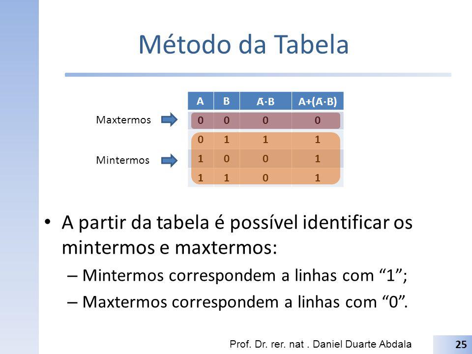 Método da Tabela A. B. Ā⋅B. A+(Ā⋅B) 1. Maxtermos. Mintermos. A partir da tabela é possível identificar os mintermos e maxtermos: