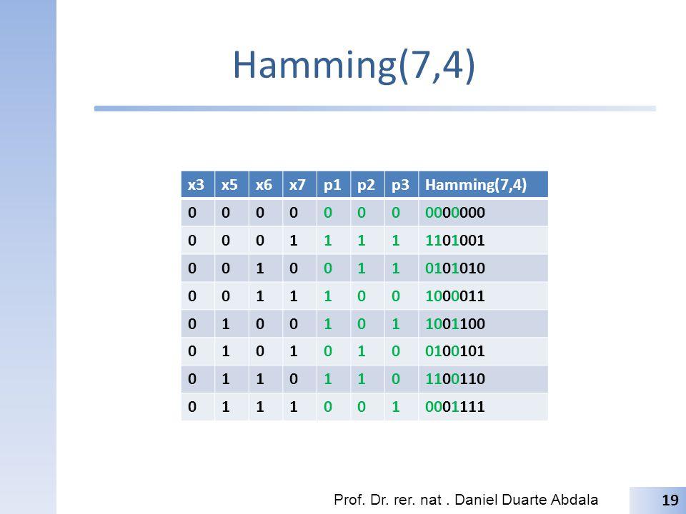 Hamming(7,4) x3 x5 x6 x7 p1 p2 p3 Hamming(7,4) 0000000 1 1101001