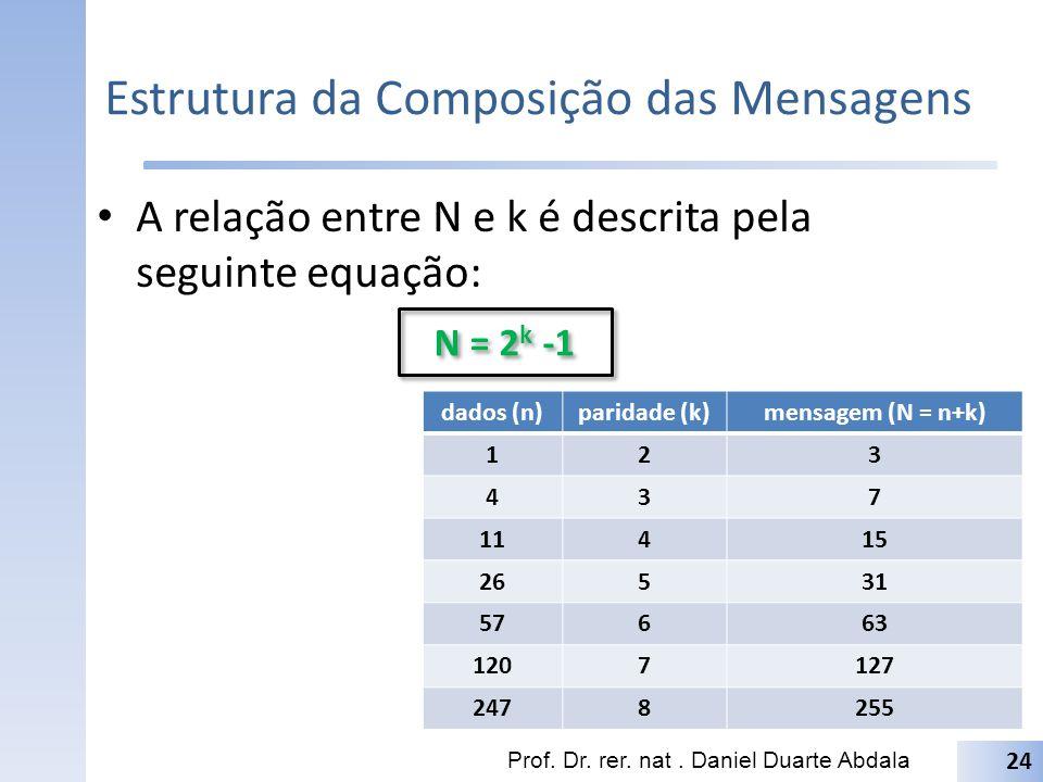 Estrutura da Composição das Mensagens