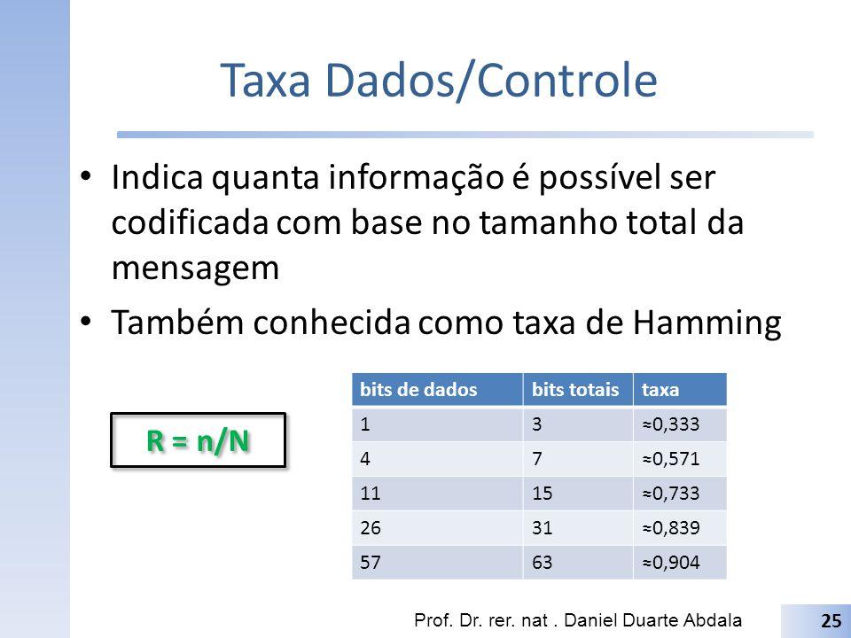 Taxa Dados/Controle Indica quanta informação é possível ser codificada com base no tamanho total da mensagem.