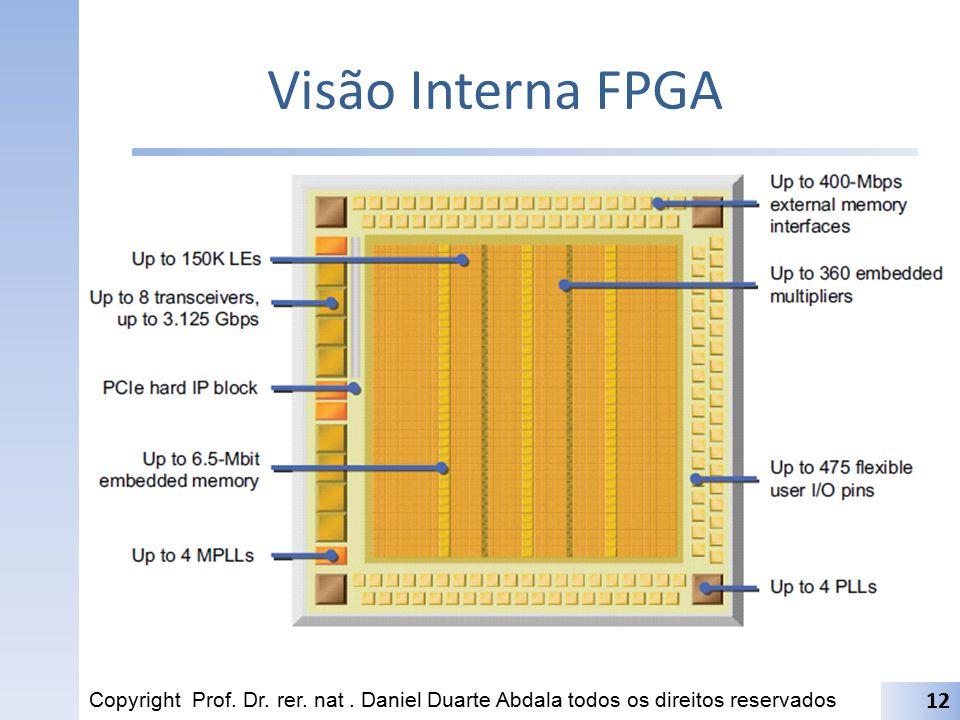 Visão Interna FPGA Copyright Prof. Dr. rer. nat .