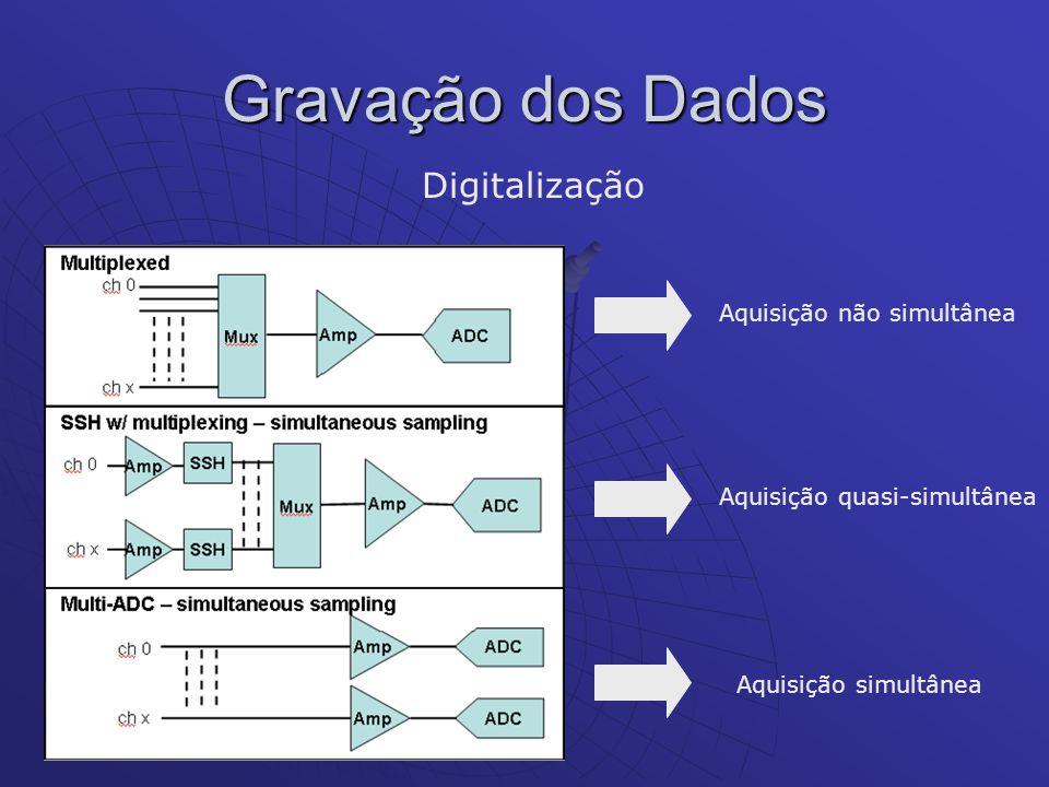 Gravação dos Dados Digitalização Aquisição não simultânea