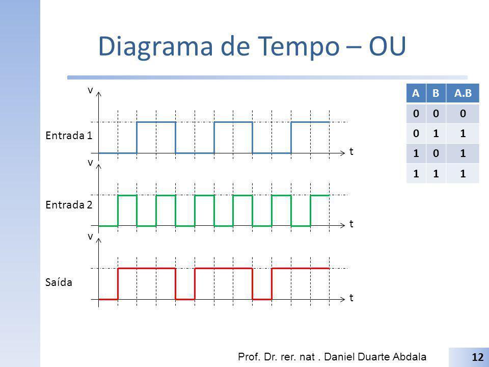 Diagrama de Tempo – OU t v A B A.B 1 Entrada 1 t v Entrada 2 t v Saída