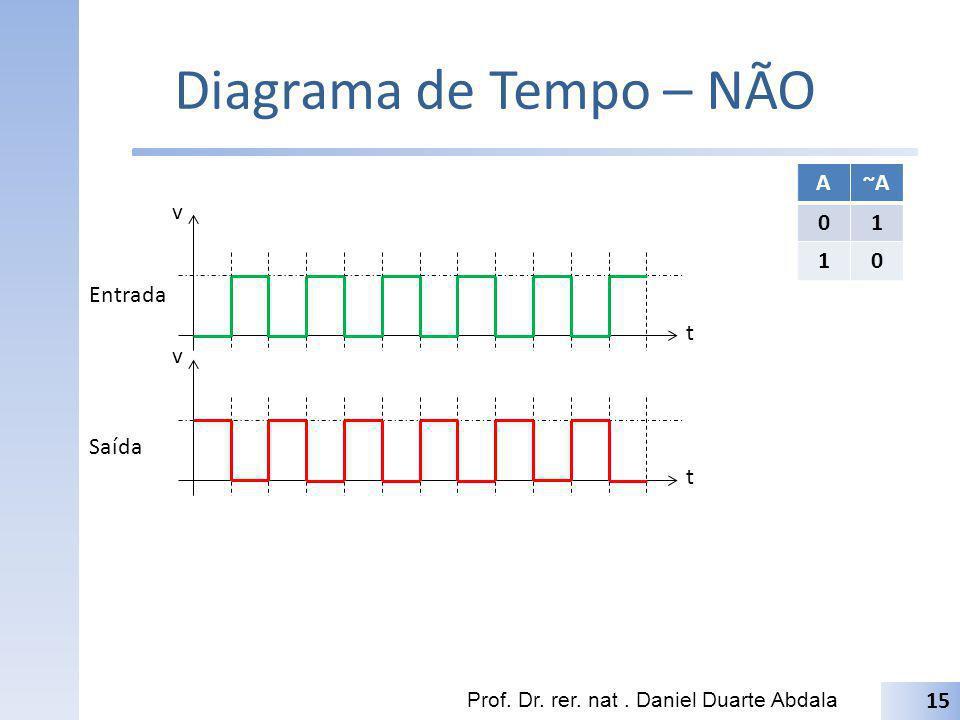 Diagrama de Tempo – NÃO A ~A 1 t v Entrada t v Saída