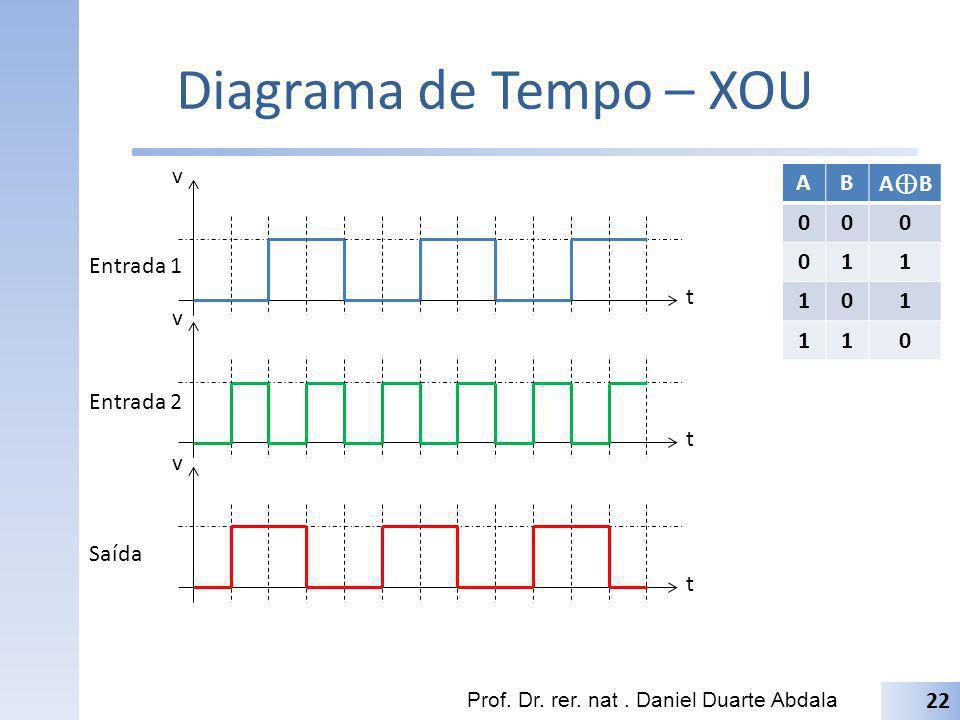 Diagrama de Tempo – XOU t v A B A⊕B 1 Entrada 1 t v Entrada 2 t v