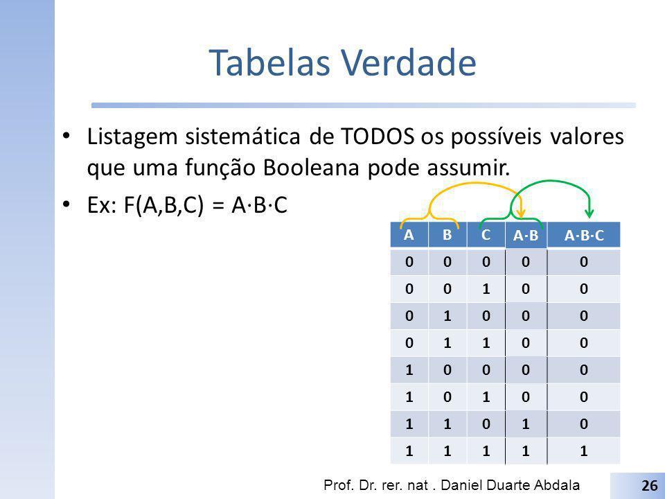 Tabelas Verdade Listagem sistemática de TODOS os possíveis valores que uma função Booleana pode assumir.