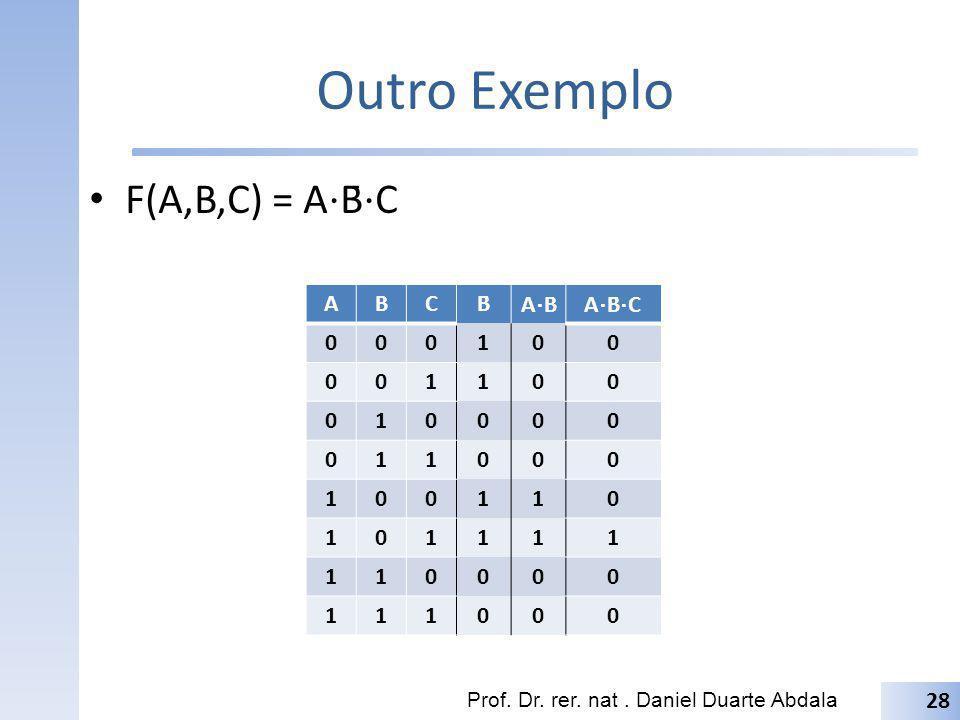 Outro Exemplo F(A,B,C) = A⋅B̄⋅C A B C B̄ A⋅B̄ A⋅B̄⋅C 1