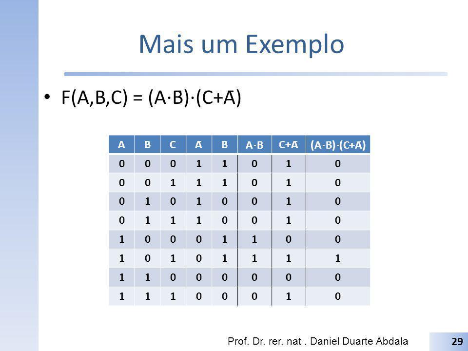 Mais um Exemplo F(A,B,C) = (A⋅B̄)⋅(C+Ā) A B C Ā B̄ A⋅B̄ C+Ā