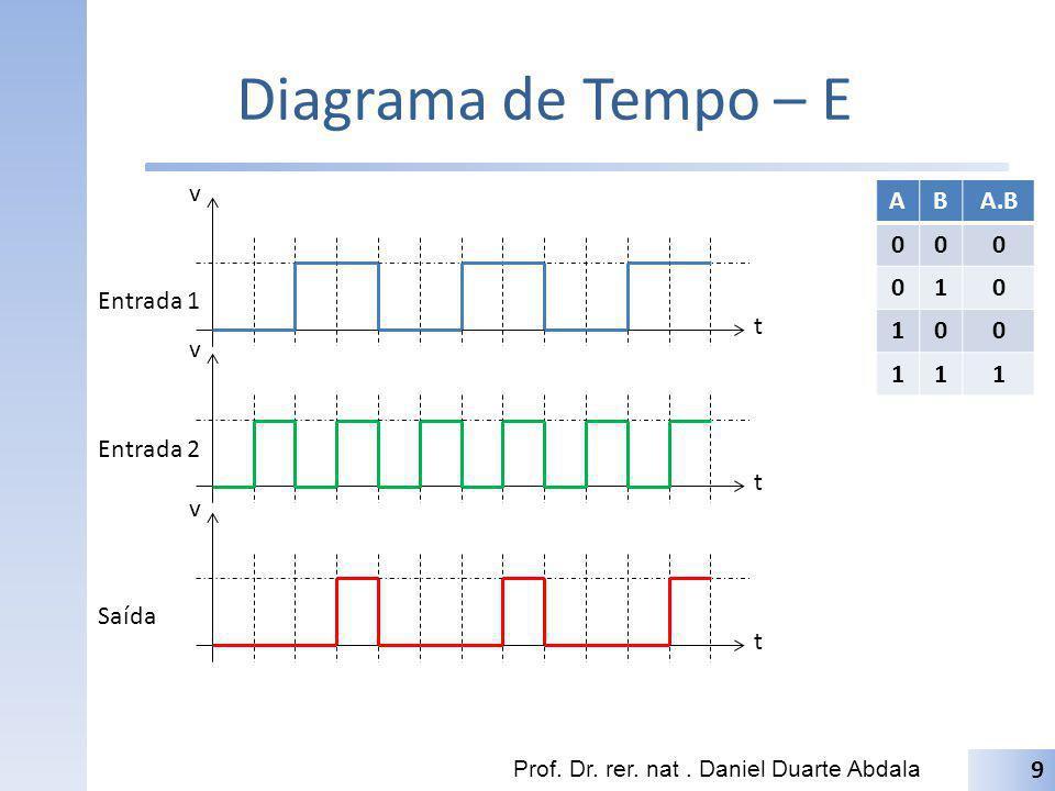 Diagrama de Tempo – E t v A B A.B 1 Entrada 1 t v Entrada 2 t v Saída