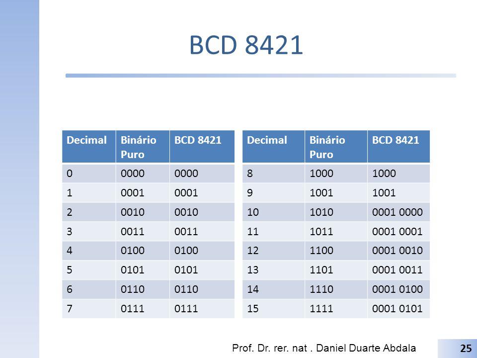 BCD 8421 Decimal Binário Puro BCD 8421 0000 1 0001 2 0010 3 0011 4