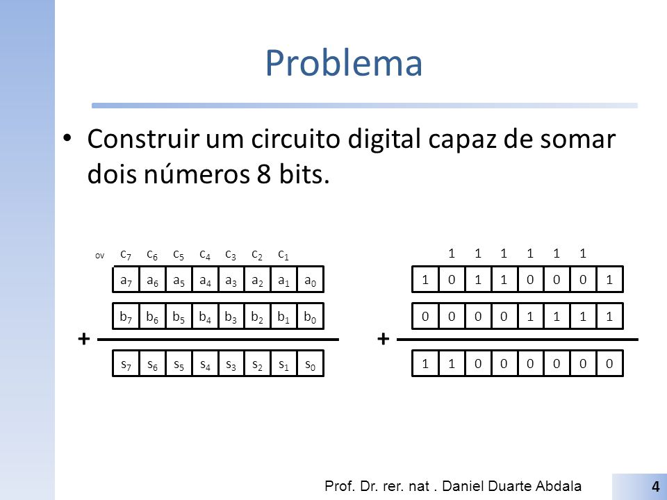Problema Construir um circuito digital capaz de somar dois números 8 bits. ov. c7. c6. c5. c4.