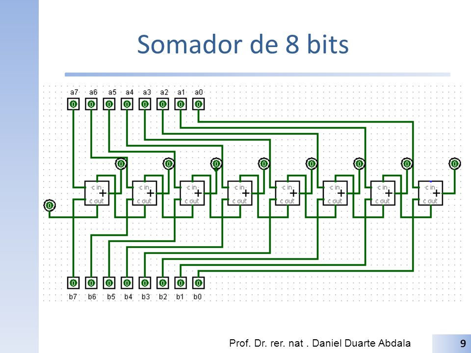Somador de 8 bits Prof. Dr. rer. nat . Daniel Duarte Abdala