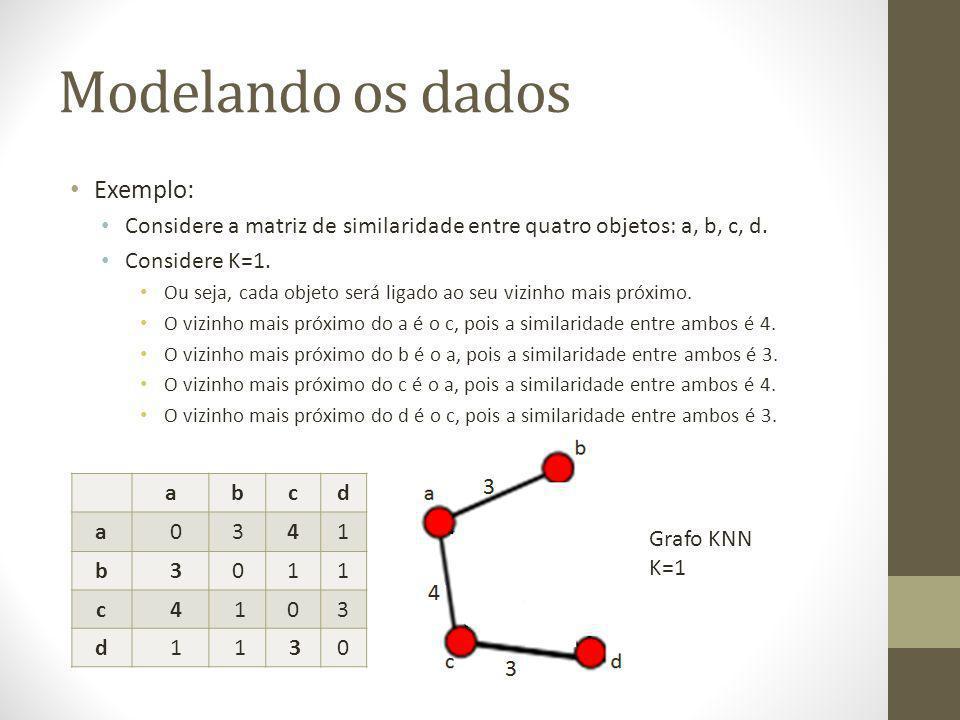 Modelando os dados Exemplo: